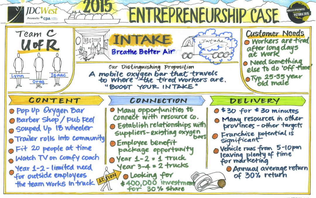 Sketchnotes, Business notes, Visual notes