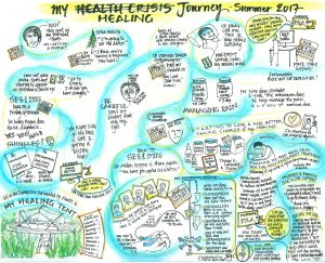 My Health Journey bearing witness
