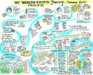 My Health Journey bearing witness