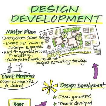 design development sketchnote
