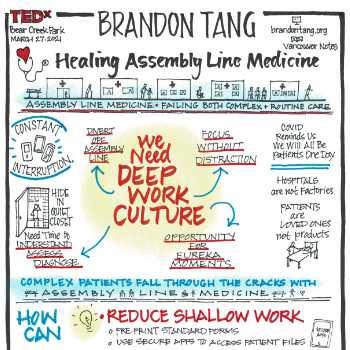 brandon tang sketchnotes