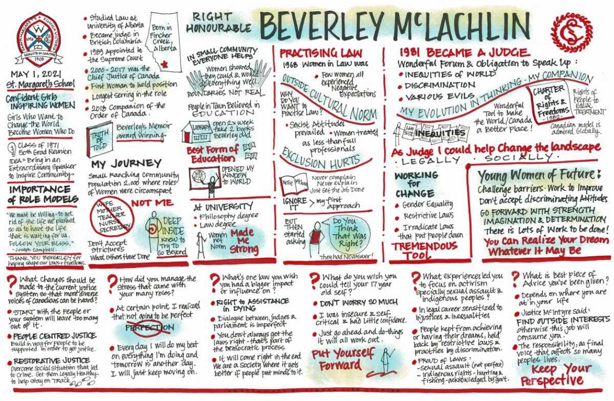 beverley mclachlin sketchnote